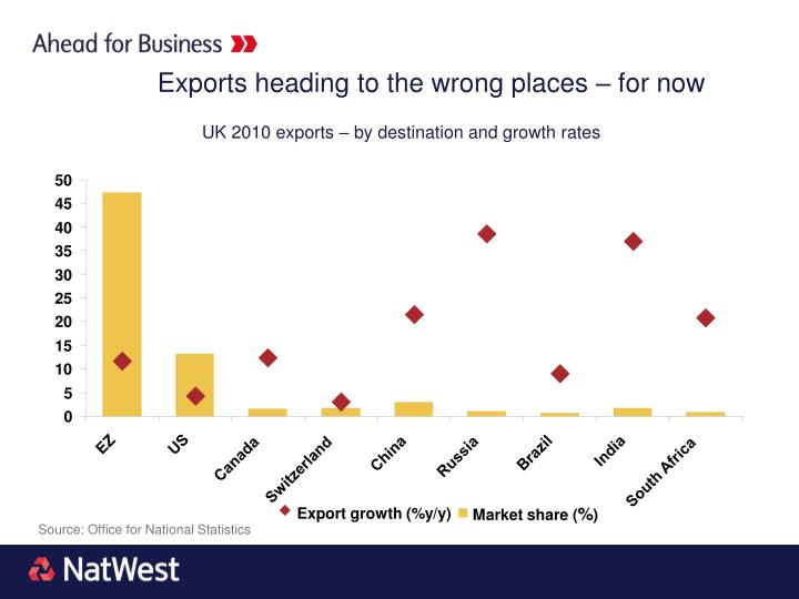 Exports heading to the wrong places – for now