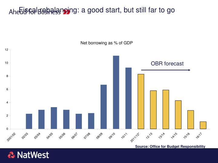 Fiscal rebalancing: a good start, but still far to go