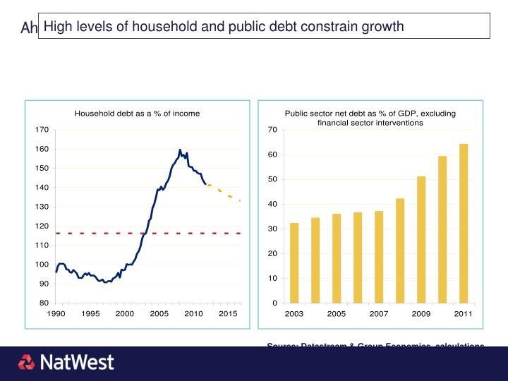 High levels of household and public debt constrain growth