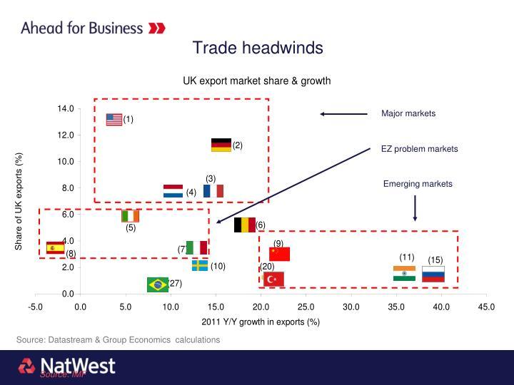 Trade headwinds