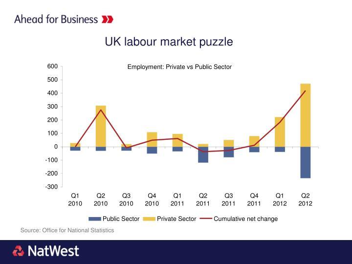 UK labour market puzzle