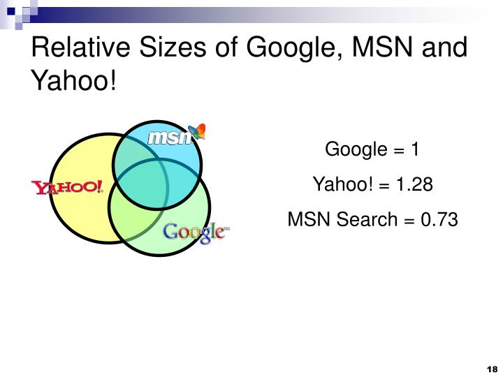 Relative Sizes of Google, MSN and Yahoo!