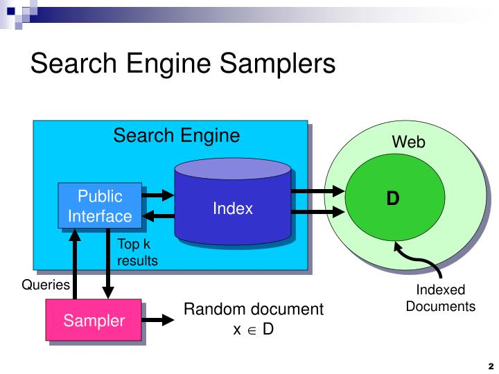 Search engine samplers