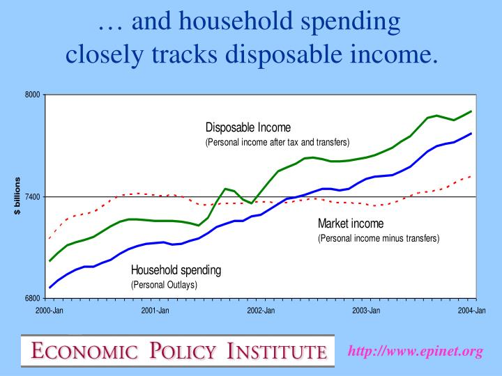 … and household spending