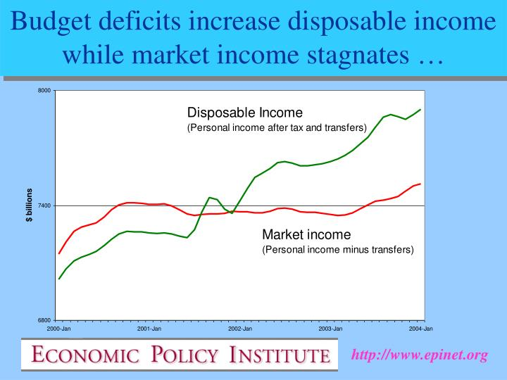 Budget deficits increase disposable income while market income stagnates …