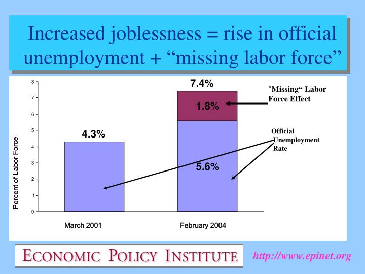 """Increased joblessness = rise in official unemployment + """"missing labor force"""""""