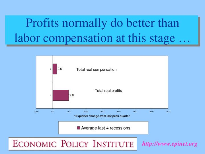 Profits normally do better than