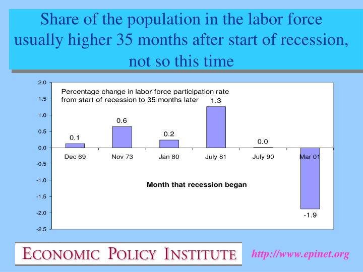 Share of the population in the labor force