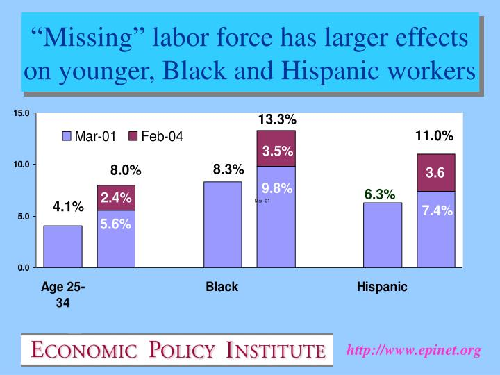 """""""Missing"""" labor force has larger effects on younger, Black and Hispanic workers"""