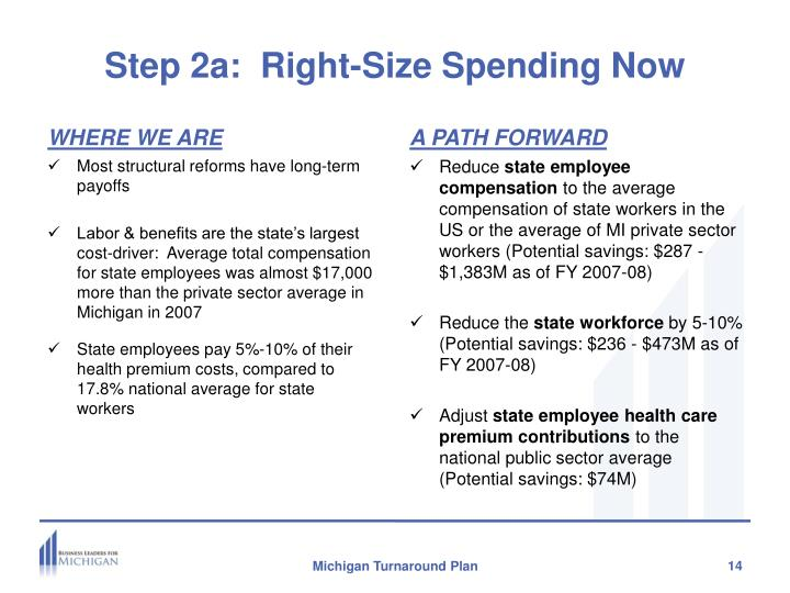 Step 2a:  Right-Size Spending Now