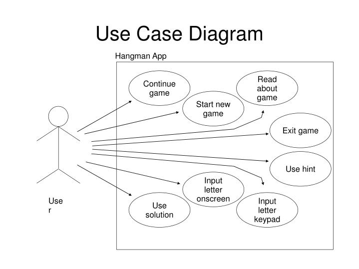 Ppt android hangman powerpoint presentation id5420925 use case diagram continue game ccuart Choice Image