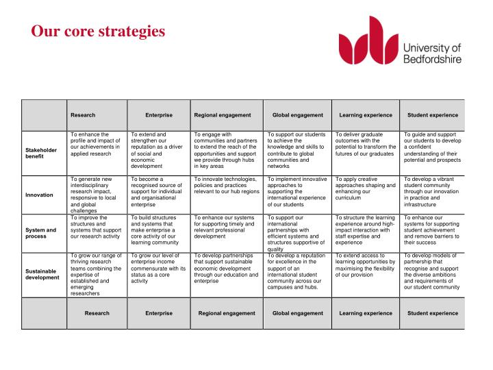 Our core strategies