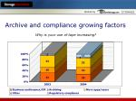 archive and compliance growing factors