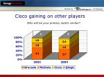 cisco gaining on other players