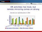 dr activities rise most but remote mirroring comes on strong