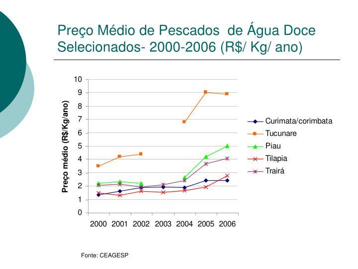 Preço Médio de Pescados  de Água Doce Selecionados- 2000-2006 (R$/ Kg/ ano)