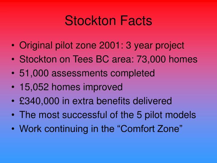 Stockton Facts