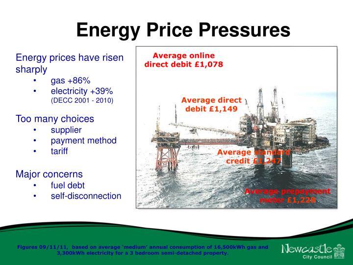 Energy Price Pressures