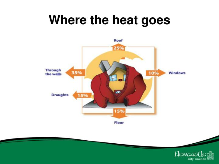 Where the heat goes