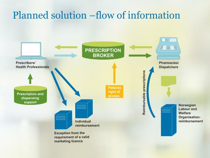 Planned solution –flow of information