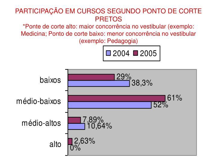 PARTICIPAÇÃO EM CURSOS SEGUNDO PONTO DE CORTE