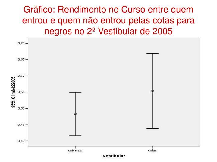 Gráfico: Rendimento no Curso entre quem entrou e quem não entrou pelas cotas para negros no 2º Vestibular de 2005