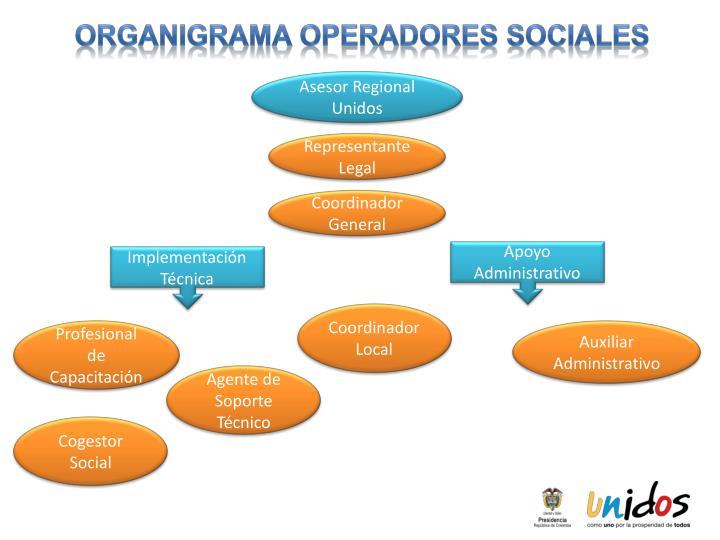 Organigrama operadores sociales