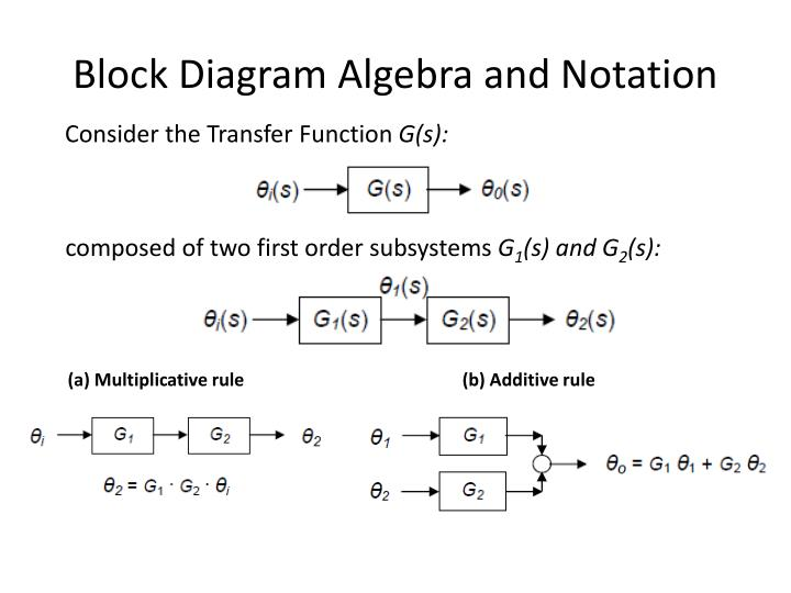 Ppt Lecture 4 Laplace Transforms And The Transfer Function