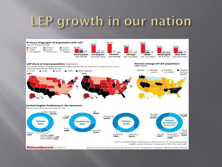 Lep growth in our nation