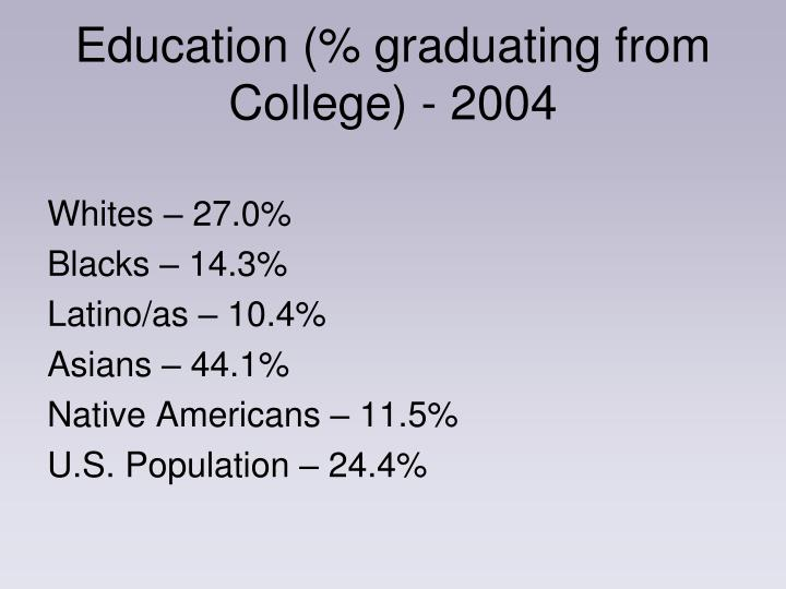 Education (% graduating from College) - 2004