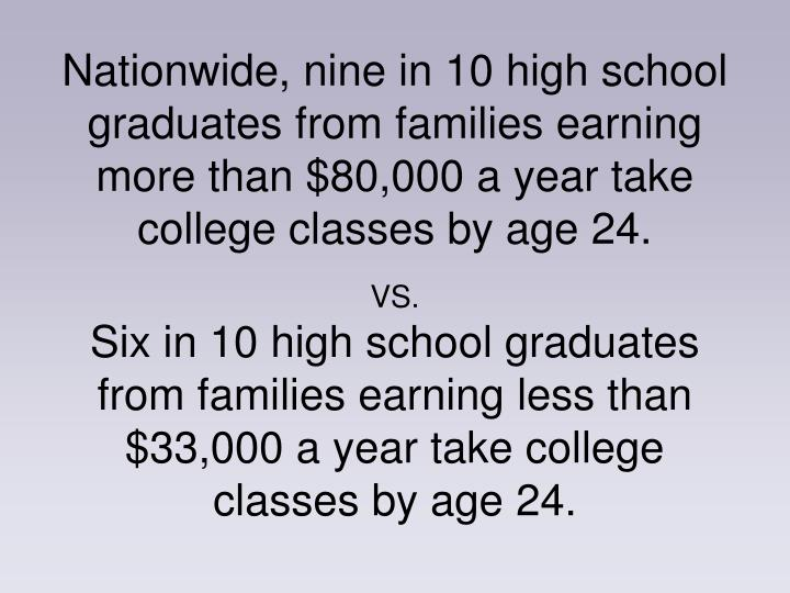 Nationwide, nine in 10 high school graduates from families earning more than $80,000 a year take  college classes by age 24.