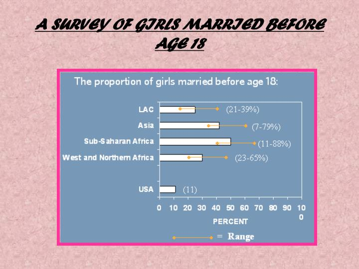 A SURVEY OF GIRLS MARRIED BEFORE AGE 18