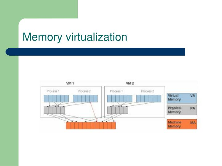 Memory virtualization