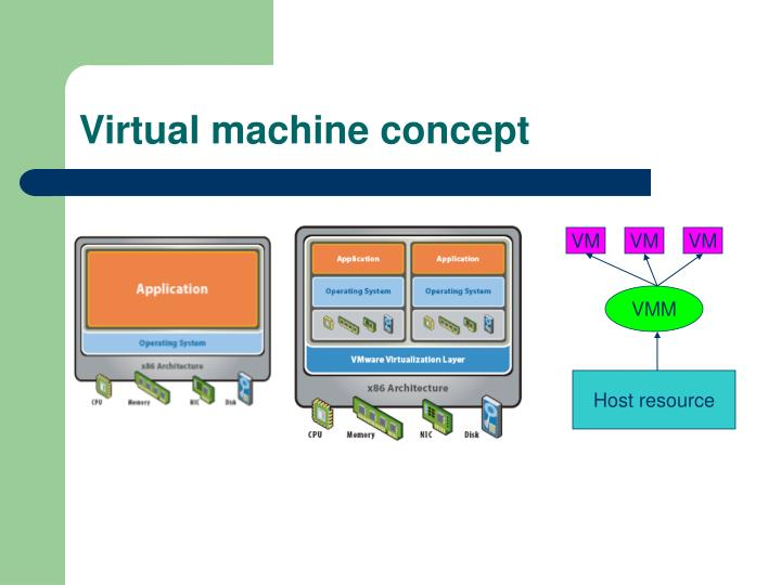Virtual machine concept