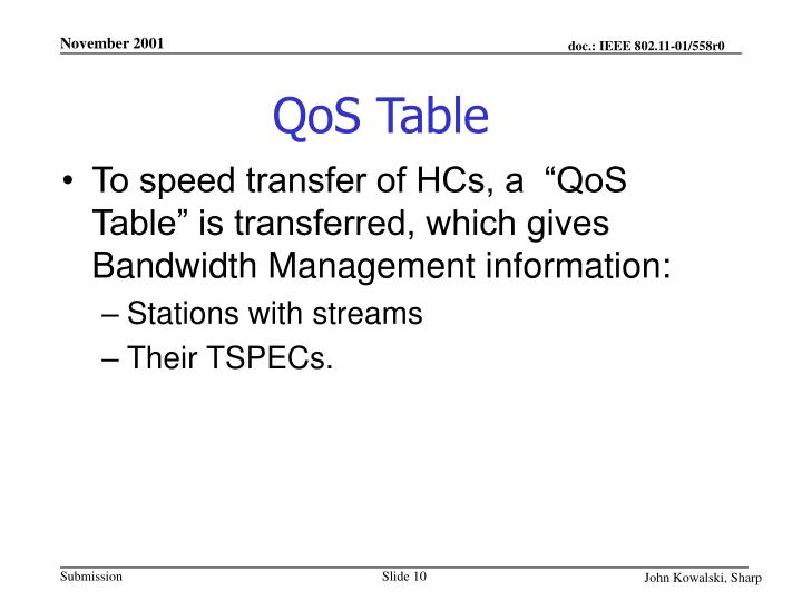 QoS Table