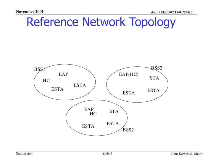 Reference network topology