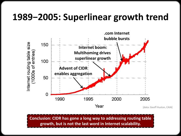 1989−2005: Superlinear growth trend
