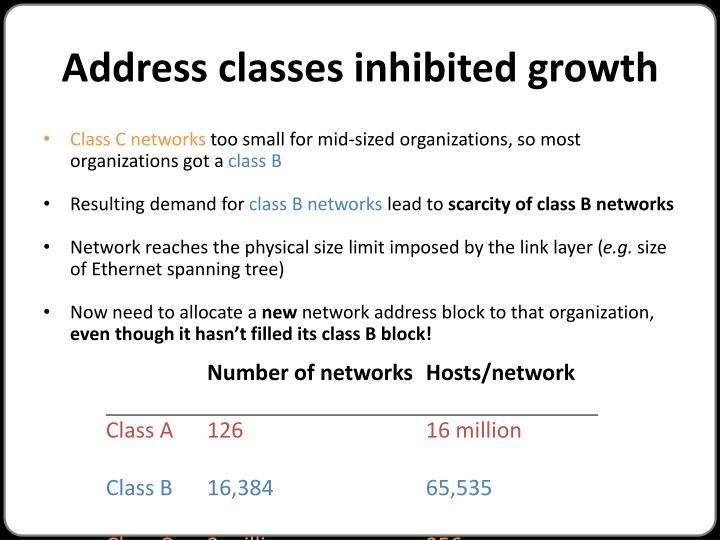 Address classes inhibited growth