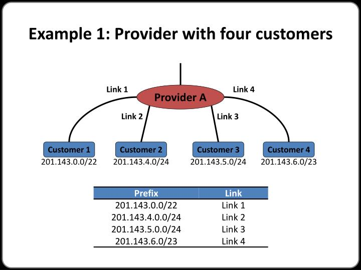Example 1: Provider with four customers