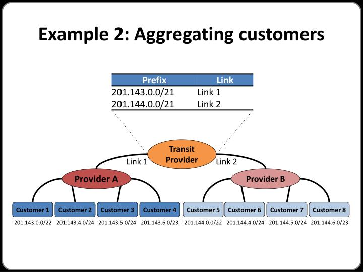 Example 2: Aggregating customers