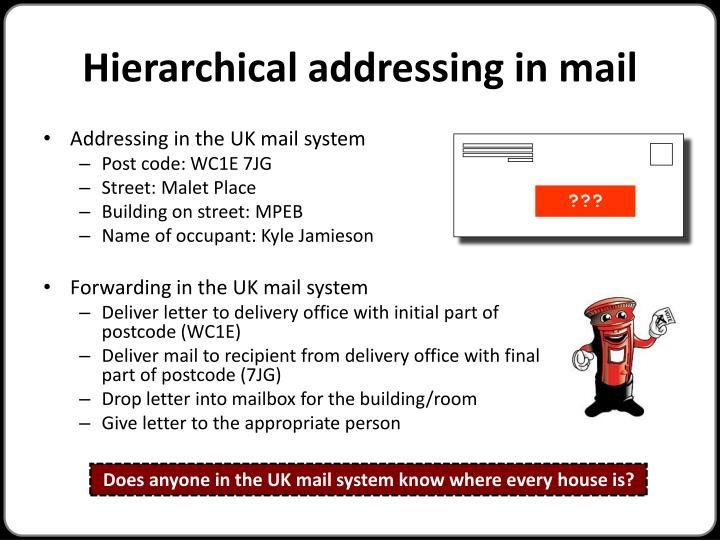 Hierarchical addressing in mail