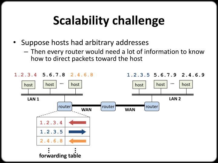 Scalability challenge