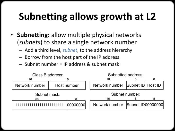 Subnetting allows growth at L2