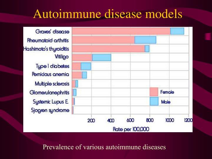 Autoimmune disease models
