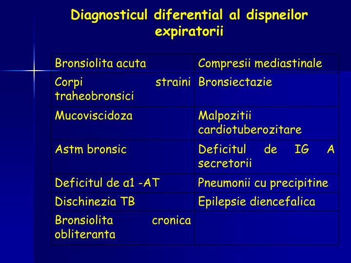 Diagnosticul diferential al dispneilor expiratorii