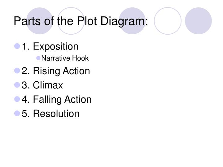 Ppt identifying the elements of a plot diagram powerpoint parts of the plot diagram ccuart Choice Image