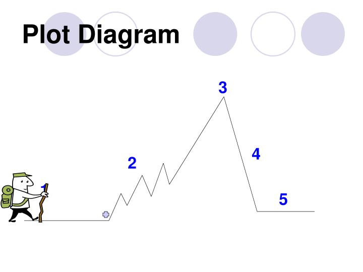 Ppt identifying the elements of a plot diagram powerpoint plot diagram ccuart Image collections