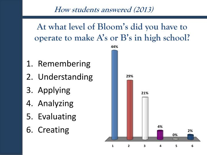 How students answered (