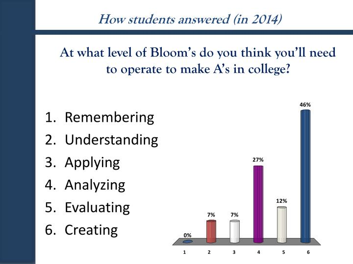 How students answered (in 2014)