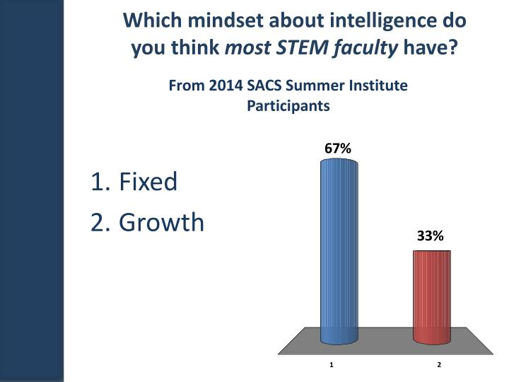 Which mindset about intelligence do you think